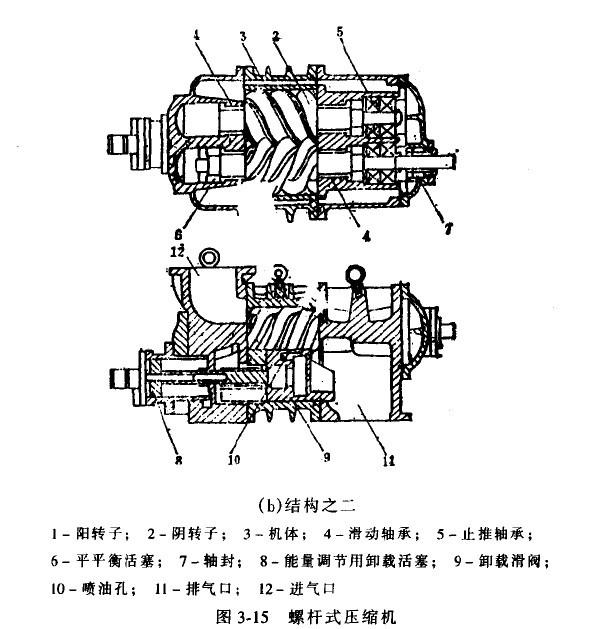 1.螺杆式压缩机 螺杆式压缩机又称螺杆压缩机。20世纪50年代,就有喷油螺杆式压缩机应用在制冷装置上,由于其结构简单,易损件少,能在大的压力差或压力比的工况下,排气温度低,对制冷剂中含有大量的润滑油(常称为湿行程)不敏感,有良好的输气量调节性,很快占据了大容量往复式压缩机的使用范围,而且不断地向中等容量范围延伸,广泛地应用在冷冻、冷藏、空调和化工工艺等制冷装置上。 以它为主机的螺杆式热泵从20世纪70年代初便开始用于采暖空调方面,有空气热源型、水热泵型、热回收型、冰蓄冷型等。在工业方面,为了节能,亦采用